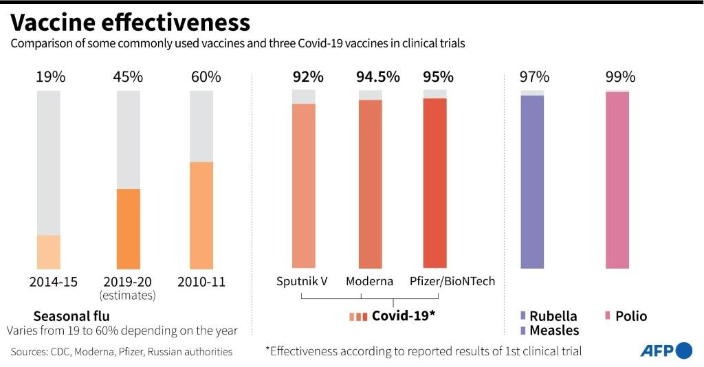 Comparison of the effectiveness of conventional vaccines and three vaccines in clinical trials against Covid-19