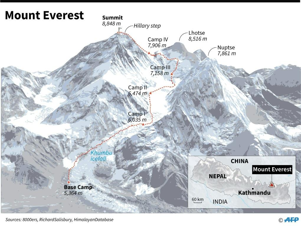 Graphic showing the main summit route on Mount Everest.