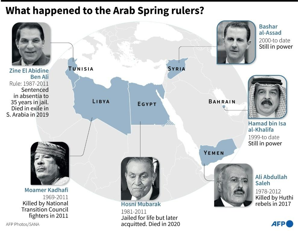 The rulers of the Arab Spring countries, their terms in power and what happened to them