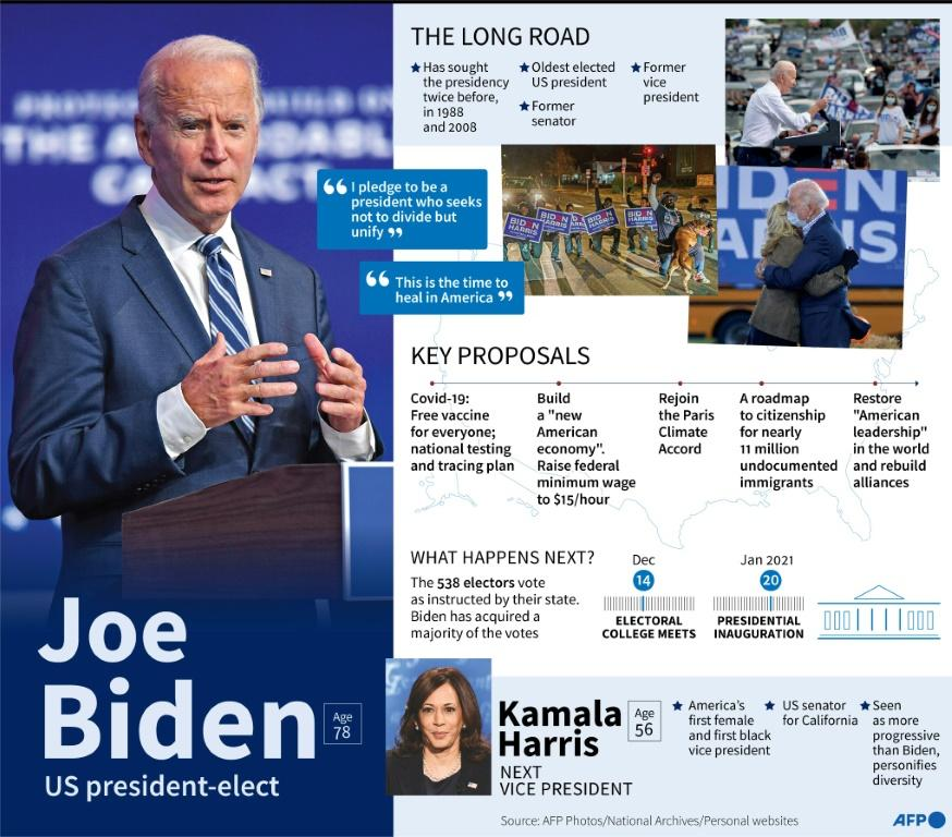 Factfile on Joe Biden, elected as 46th president of the United States, his key proposals and the next vice president Kamala Harris.