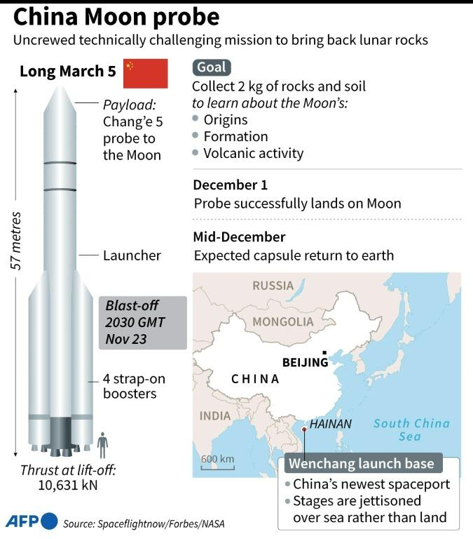 Factfile on China's unmanned mission to the Moon.