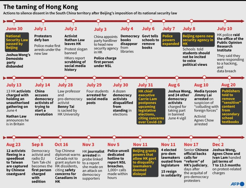 Beijing has moved to stamp out dissent in Hong Kong