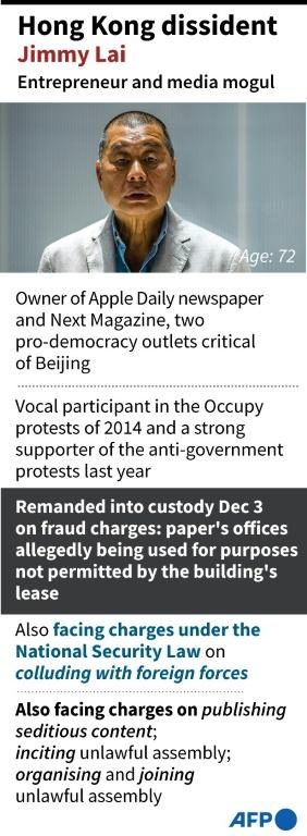 Factfile on Hong Kong newspaper owner and pro-democracy activist Jimmy Lai.