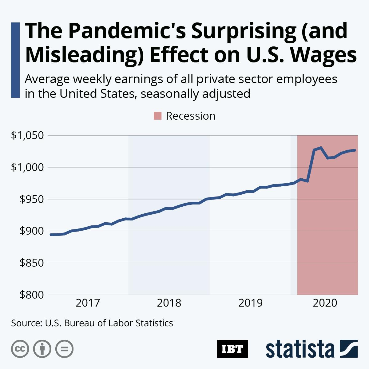 20201203_Wages_Pandemic_IBT