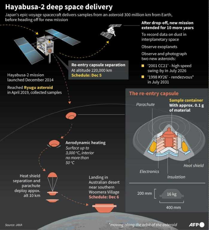 After dropping off the asteroid samples Japan's Hayabusa-2 space probe starts a new mission