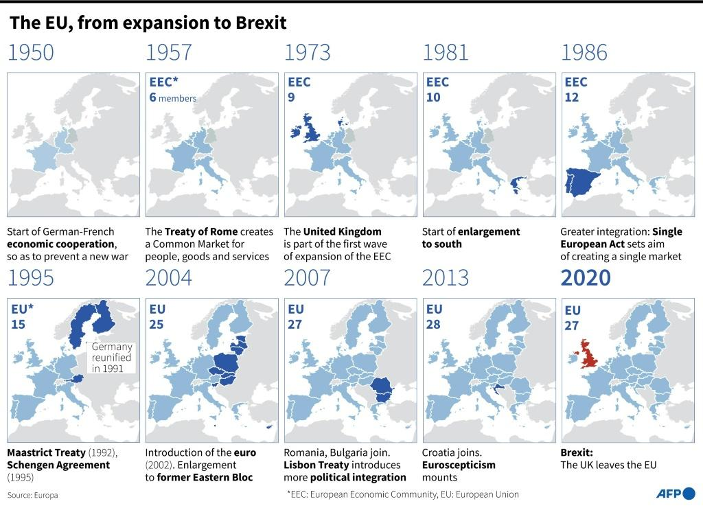 European union since 1950, to Brexit in 2020