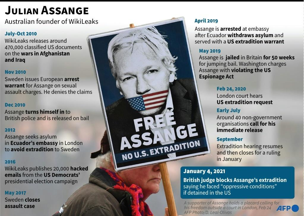 Timeline on Julian Assange, the Australian founder of WikiLeaks. A British judge on January 4 ruled that he should not be extradited to the US to face espionage charges.
