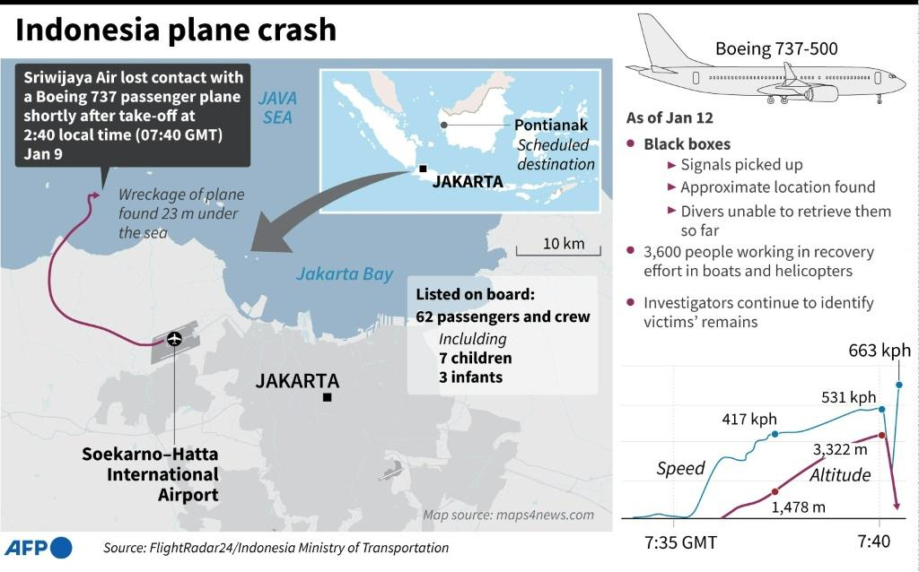Factfile on what we know about the Sriwijaya Air Boeing 737 that crashed on January 9, shortly after take-off.