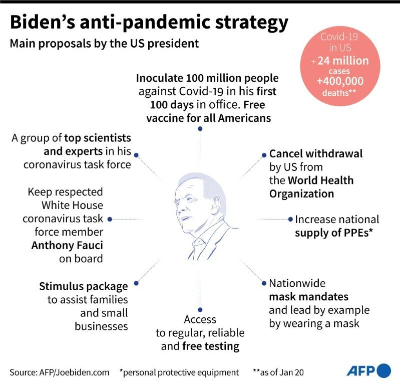Main proposals by US president Joe Biden to fight the coronavirus pandemic.