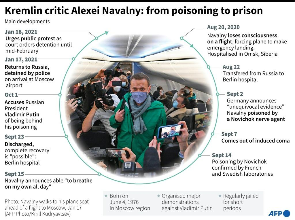 Timeline of the poisoning of Russian opposition campaigner Alexei Navalny to his arrest shortly after arrival at Moscow airport.