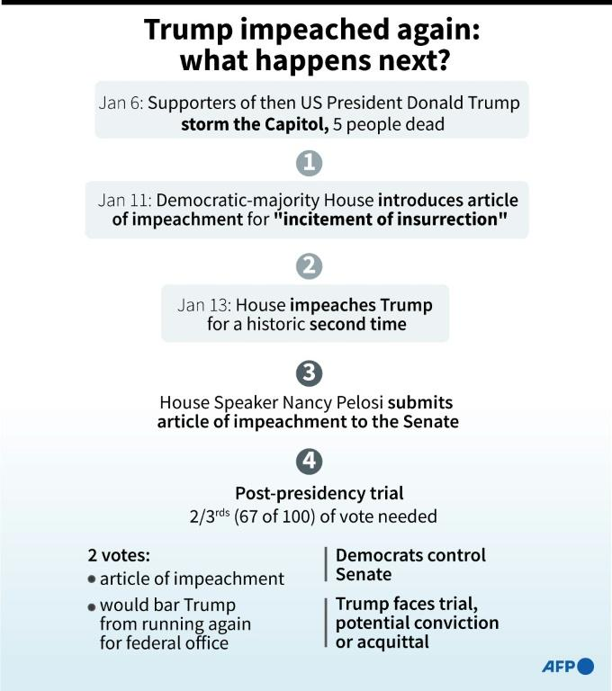 Graphic on what could happen next after the Democratic-majority House impeached then US President Donald Trump for a historic second time