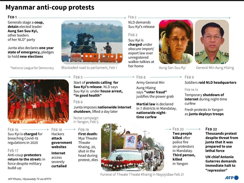 Myanmar anti-coup protests