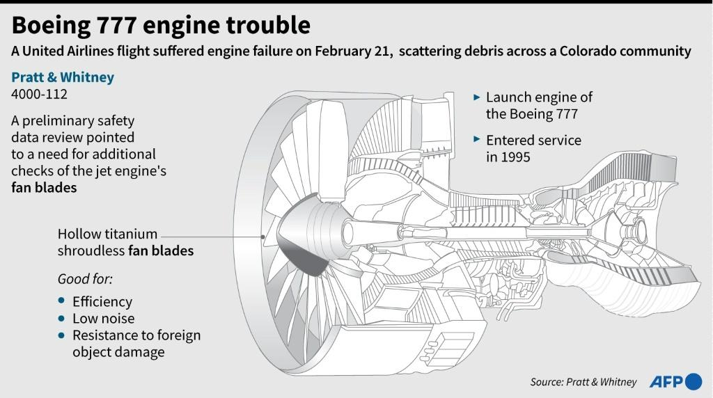 Factfile on the Pratt & Whitney 4000-112 engine used by Boeing 777 aircraft.