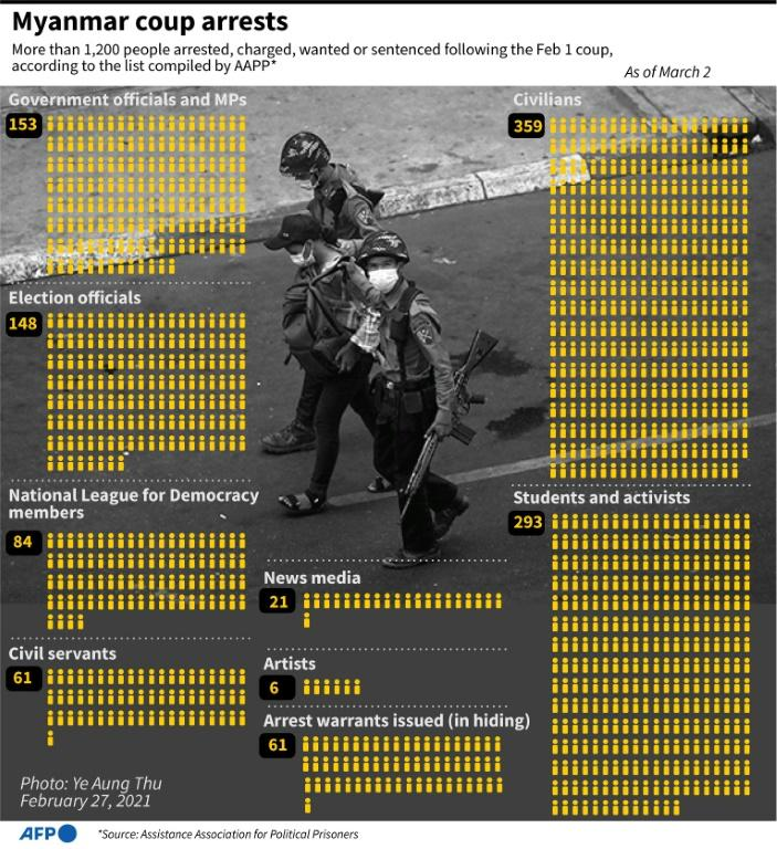 Breakdown of people arrested in Myanmar since the beginning of February 1 coup, as of March 2.