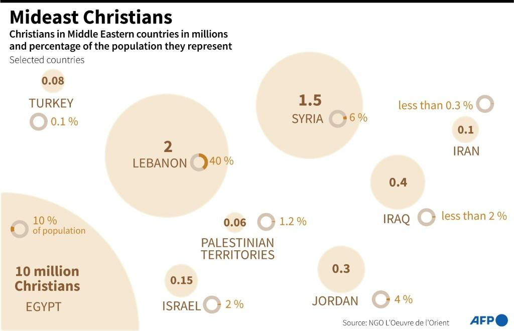 Geographic spread of Christians in selected Middle Eastern countries and the percentage of each country's population they represent in the region
