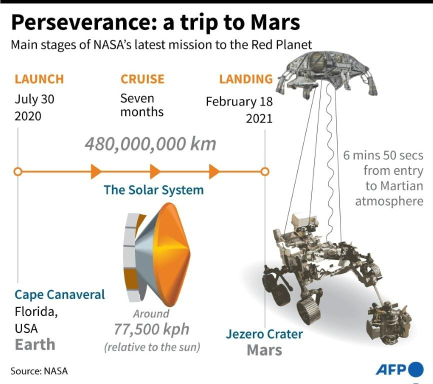 Perseverance is tasked with collecting more than two dozen rock and soil samples in sealed tubes, to be sent back to Earth sometime in the 2030s for analysis