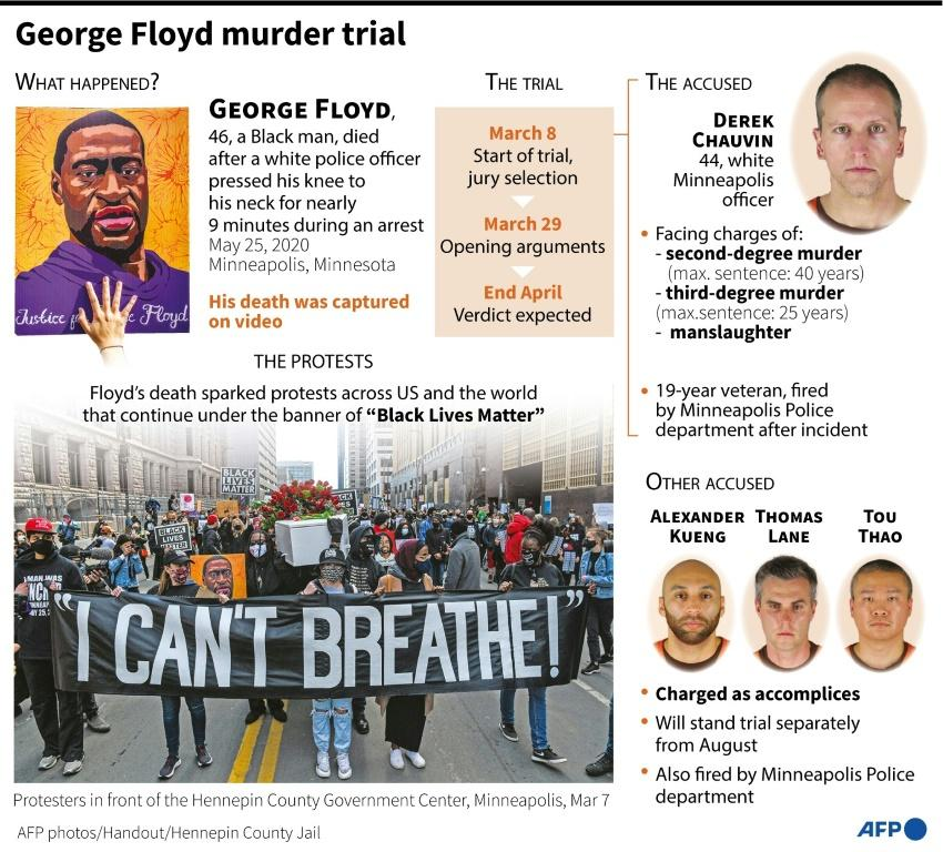 Factfile on the George Floyd murder trial