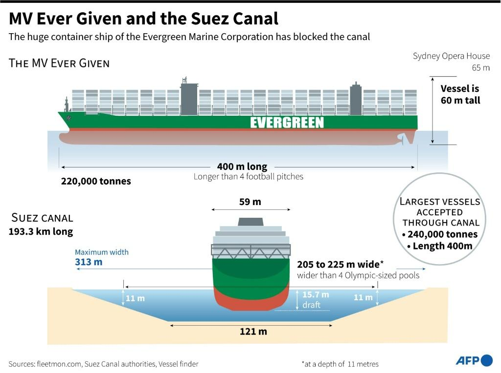 Graphic illustrating the dimensions of stranded container ship the MV Ever Given and the Suez Canal, where it is stuck