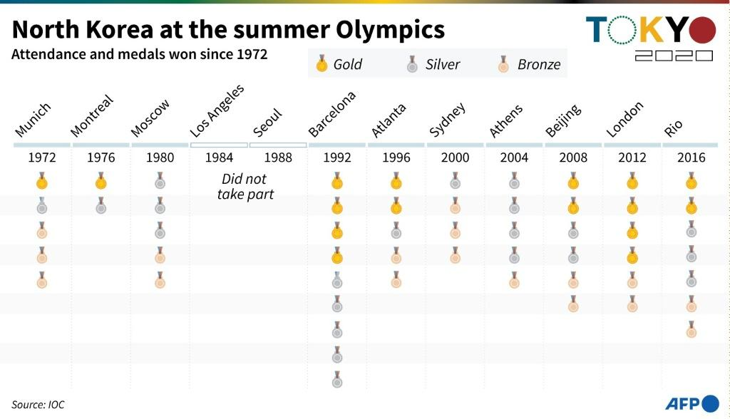Attendance and medals won by North Korea at the summer Olympic Games since 1972