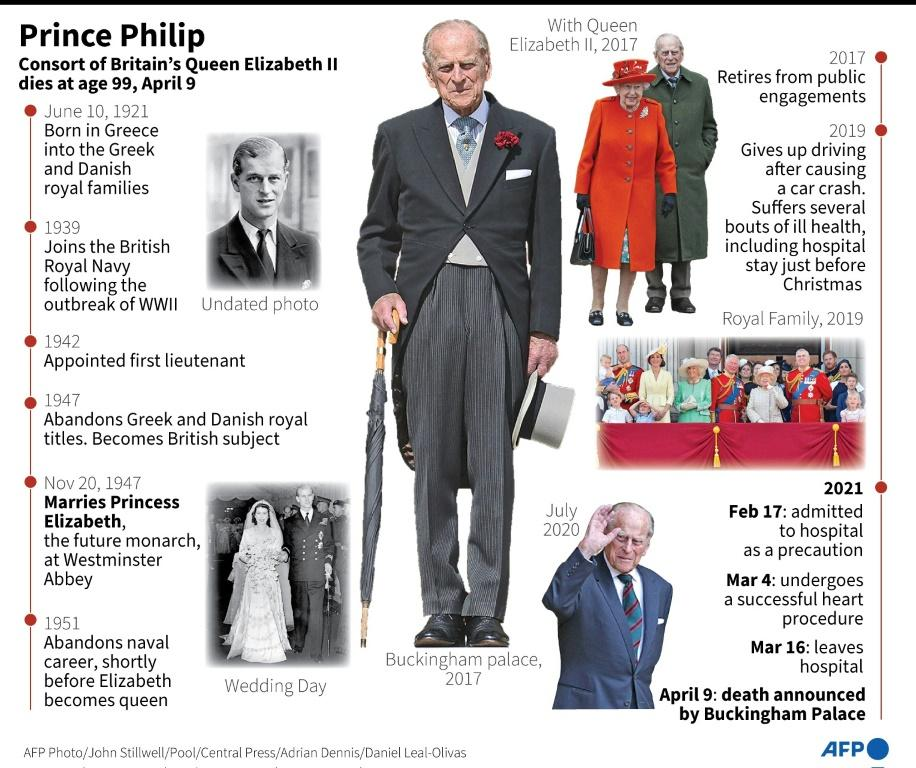 Profile of Prince Philip, consort of Queen Elizabeth II, who died at age 99 on April 9.