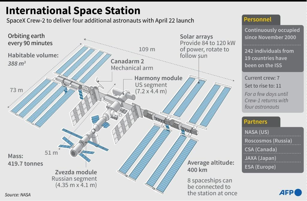 Graphic on the International Space Station (ISS).