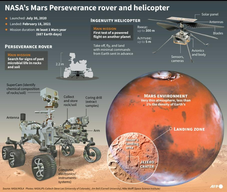 Graphic on the Mars Perseverance rover and Ingenuity helicopter