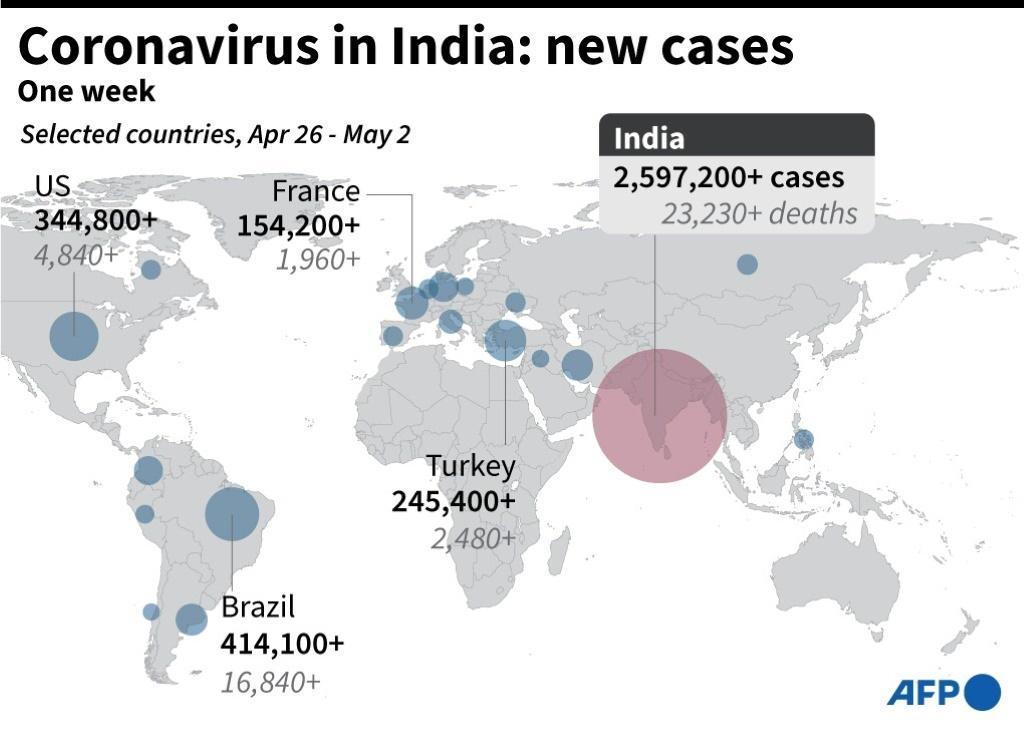 Graphic showing 1 week of new Covid-19 cases in India.