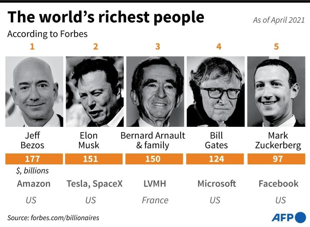 Graphic showing the top five people on the Forbes global rich list, including soon to be divorced Bill Gates at number 4.