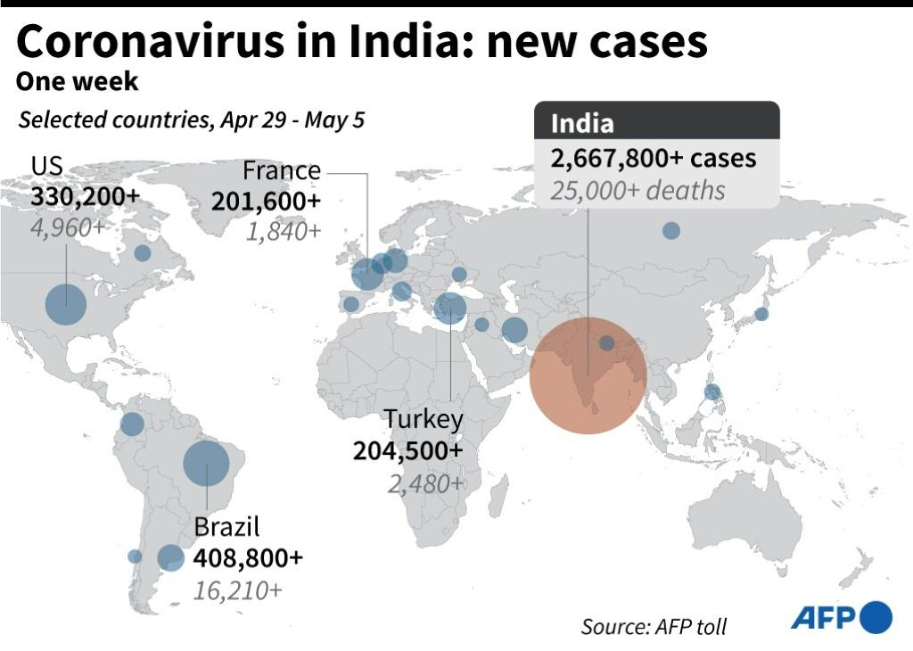 Graphic showing one week of new Covid-19 cases in India.