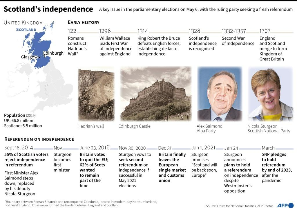 Timeline of history and key events surrounding the issue of Scotland's independence