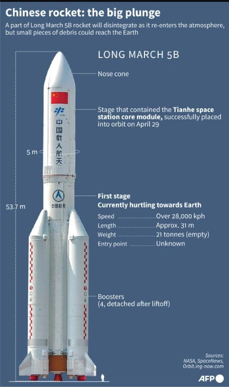 Diagram of the Chinese Long March 5B rocket, part of which is expected to make an uncontrolled re-entry into the Earth's atmosphere Saturday or Sunday.