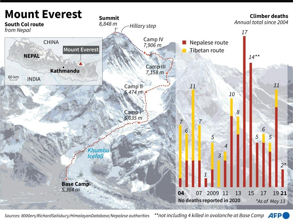 Graphic showing South Col summit route on Mount Everest, plus a chart showing the number of climbers' deaths since 2004.