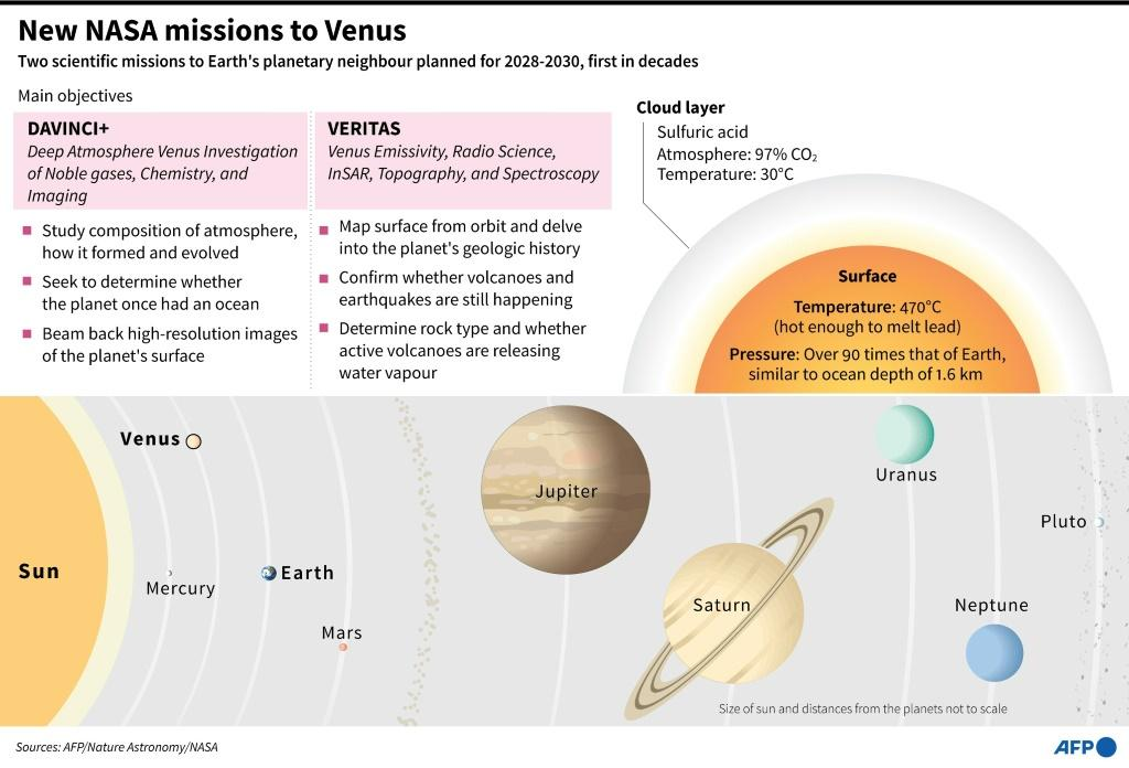 Graphic on Venus, showing its position in the solar system and detailing two new scientific missions planned for 2028-2030, the first in decades.
