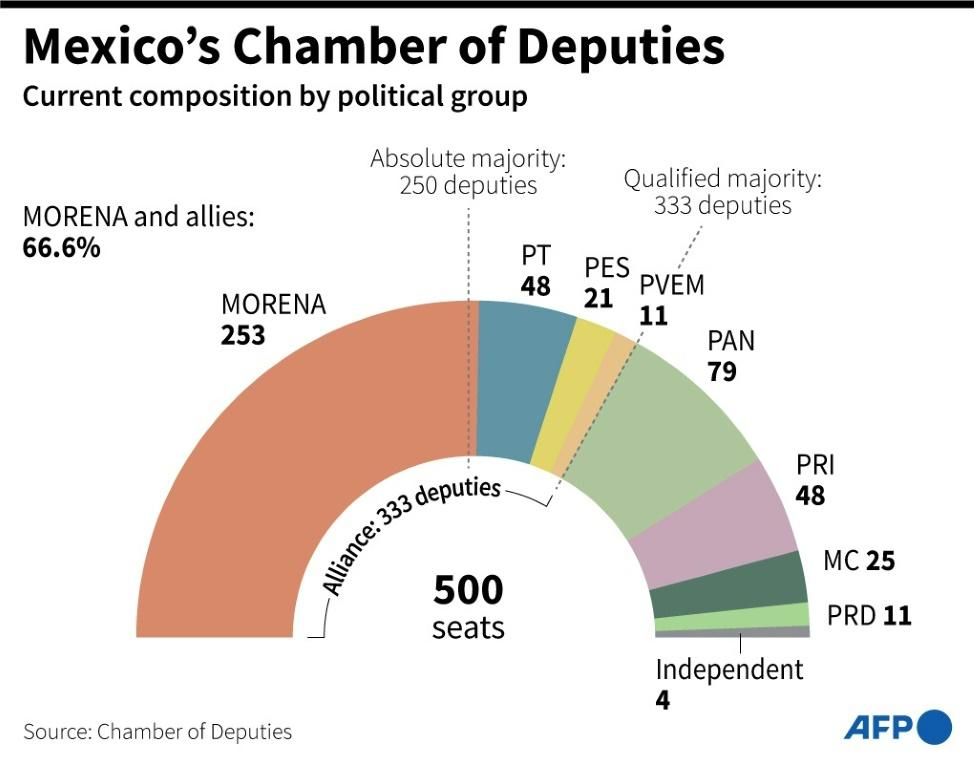 Current composition of the Mexican Chamber of Deputies by parliamentary group