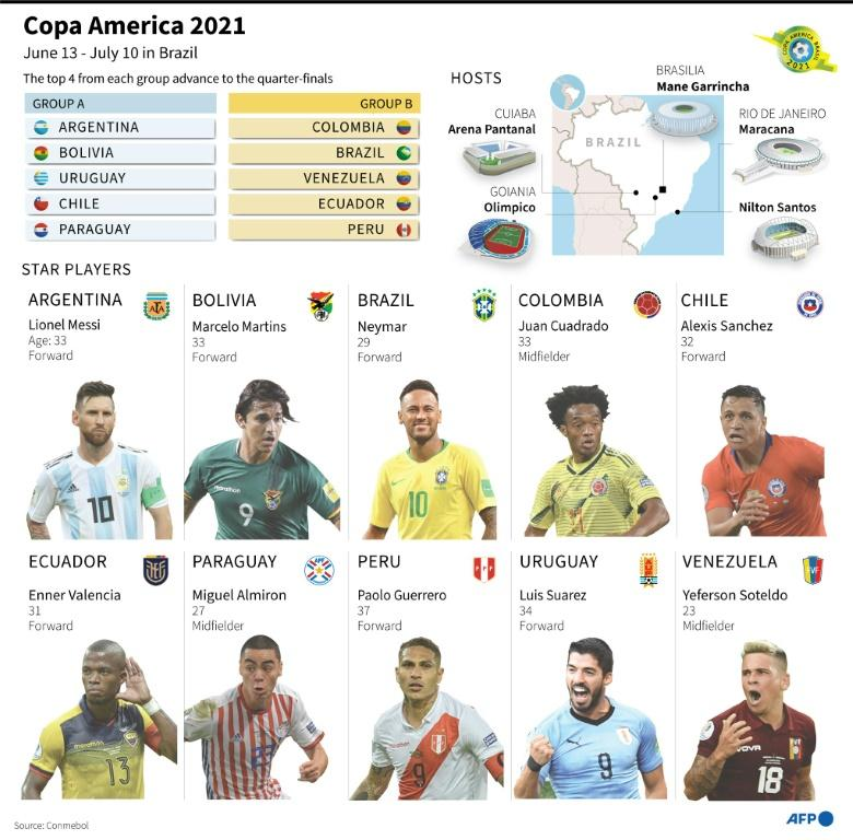 Overview of Copa America 2021, with groups, stadiums and star players
