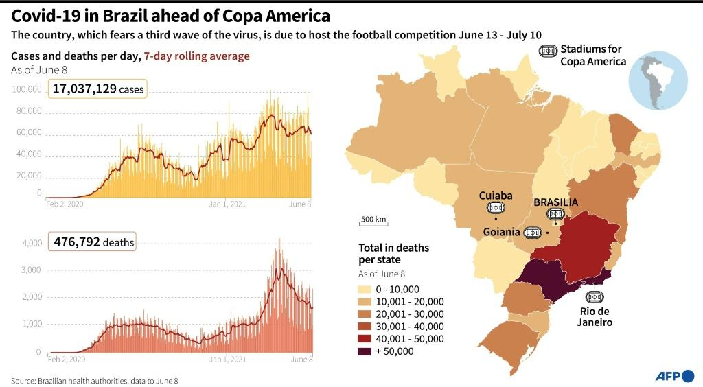 The Covid-19 pandemic in Brazil ahead of Copa America football tournament