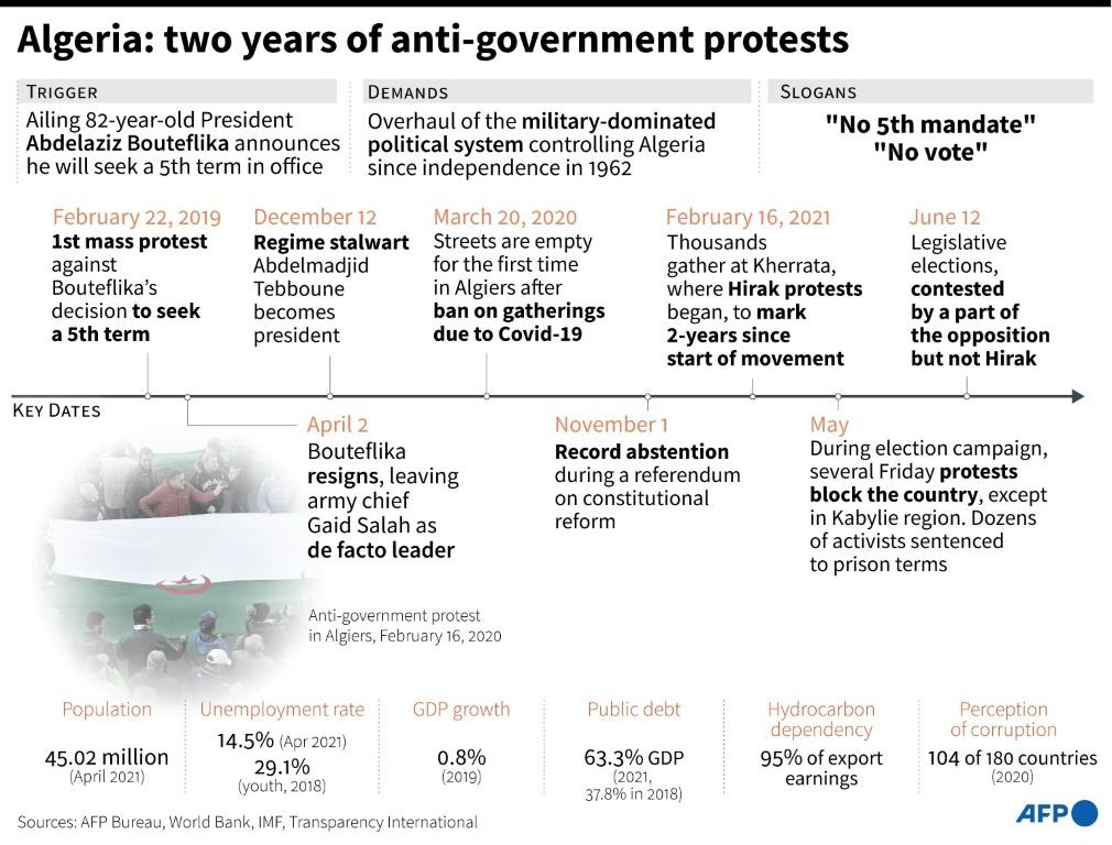 Key dates in the Algerian anti-government protests since 2019. Parliamentary elections are held on June 12