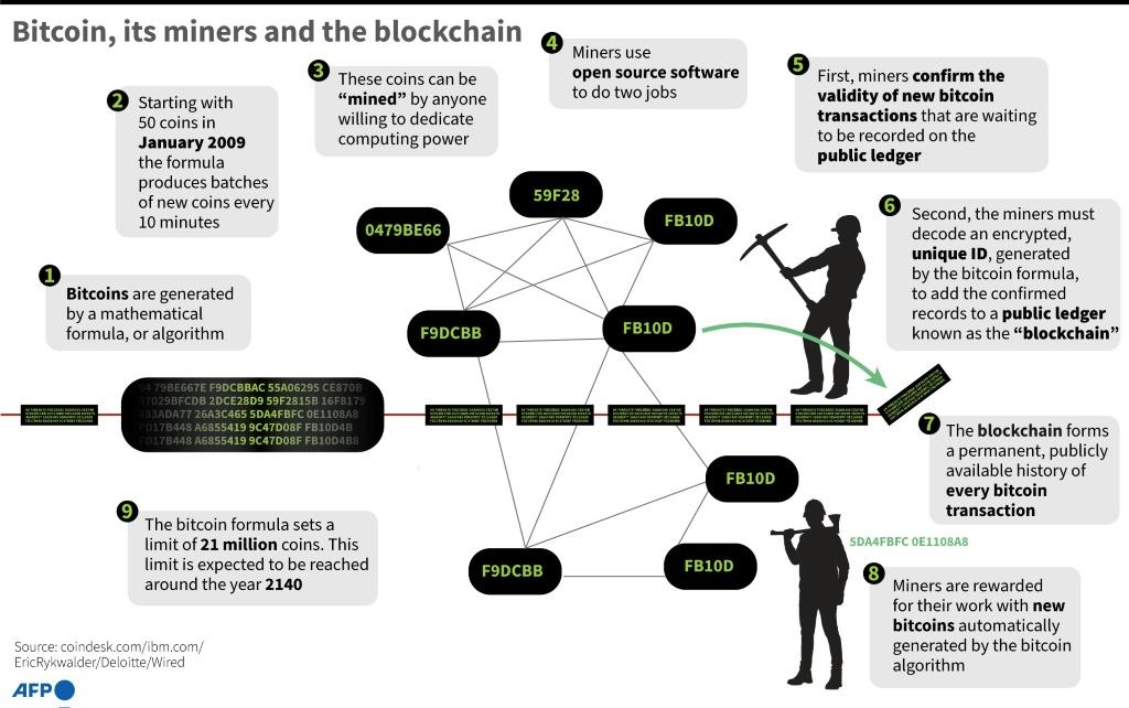 Main points on the blockchain and how the cryptocurrency is 'mined'.