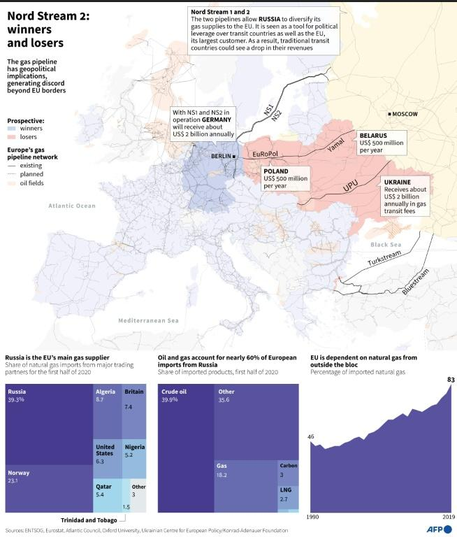 Map of Europe with gas pipelines network, data on winners and losers from the Nord Stream 2 and graphs showing EU imports of natural gas and the bloc's energy dependence.