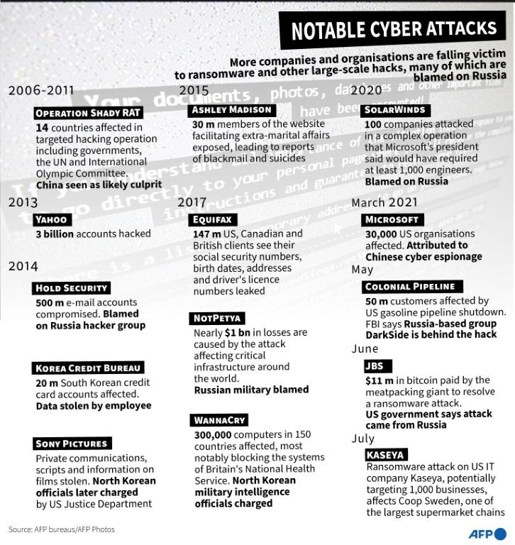 Notable cyber attacks since 2006.