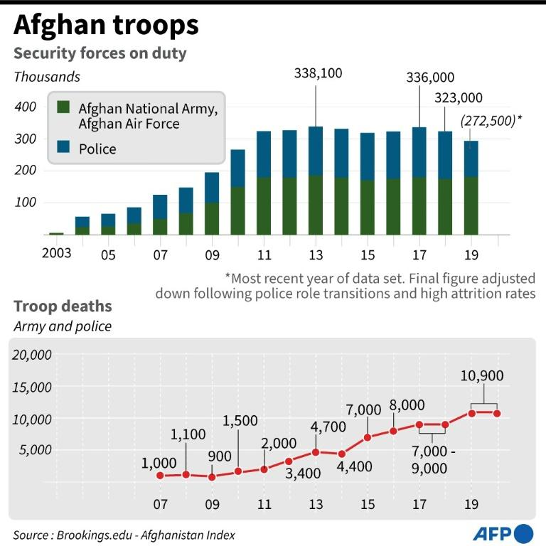 Chart showing Afghan government security force troop levels, plus yearly deaths