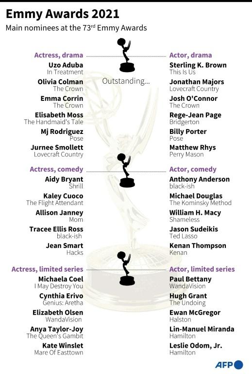 Nominations in the main acting categories for the 2021 Emmy Awards
