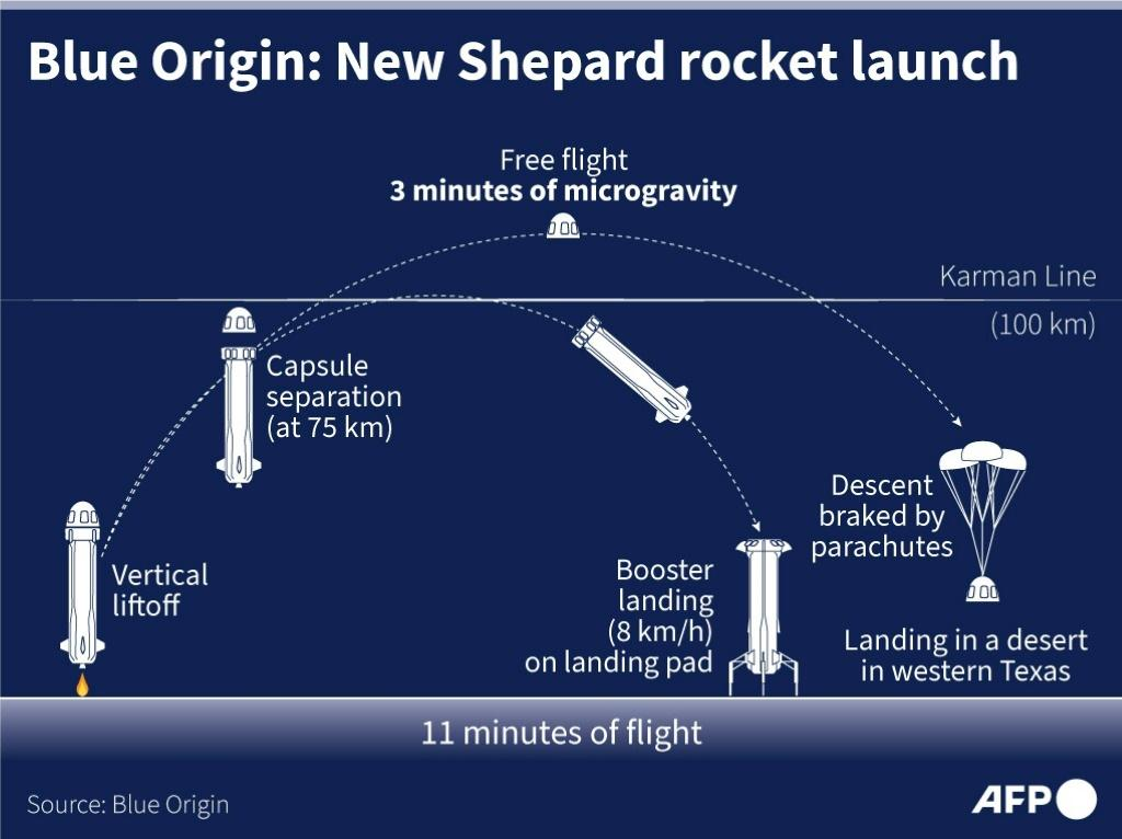 Graphic explaining the different flight stages of the Blue Origin New Shepard rocket.