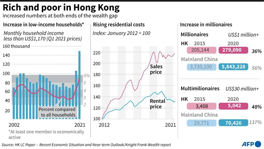 Charts showing the increasing number of households living in poverty in Hong Kong, and the rising number of millionaires at the opposite end of the spectrum.