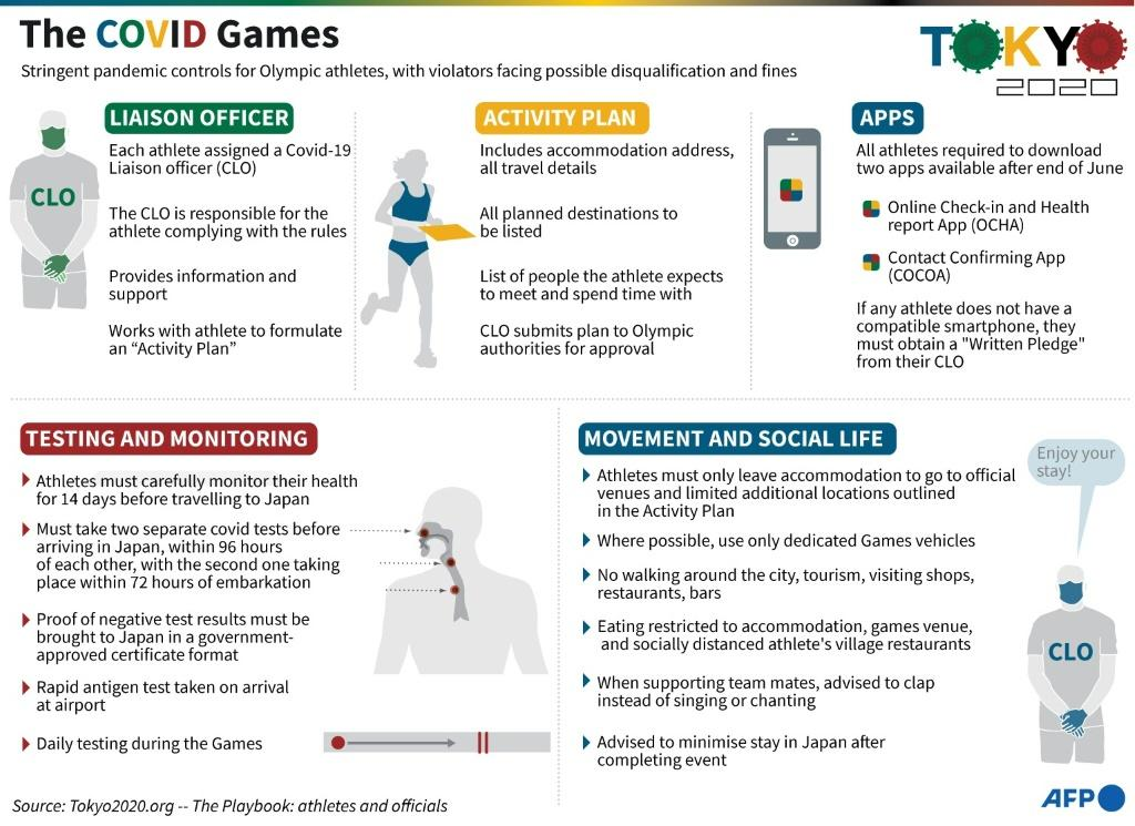 Factfile provisions set for the Tokyo Olympics to minimise risk of the spread of Covid-19