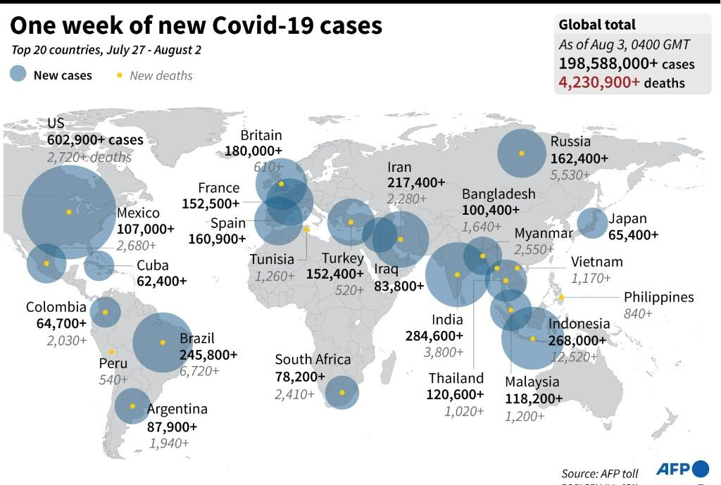 Graphic highlighting twenty countries with the largest number of Covid-19 cases and deaths in the past week.