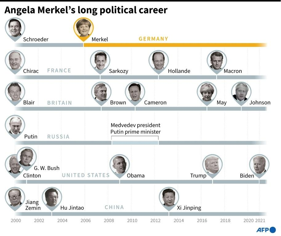 Comparison of the length of time in power of Angela Merkel and leaders from a selection of other countries.