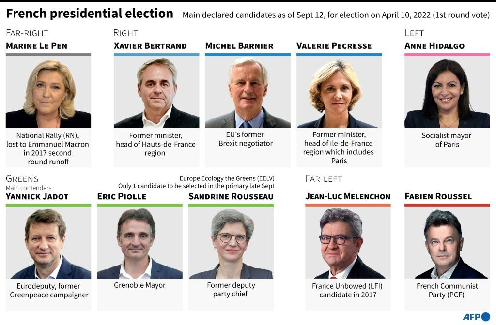 Graphic of the main declared candidates for the French presidential elections, as of Sept 12