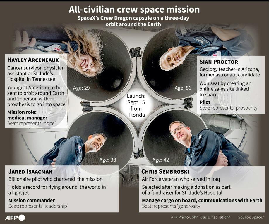 Graphic on the four civilian passengers on the SpaceX mission