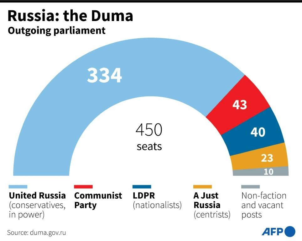 Composition of the Russian legislative assembly, the Duma, before elections on September 17 and 19